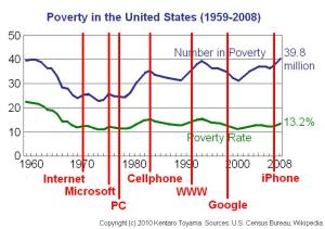 Graph of Poverty in the US and Technological Innovation