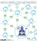 Illustration of a mesh network from Colorlines.com