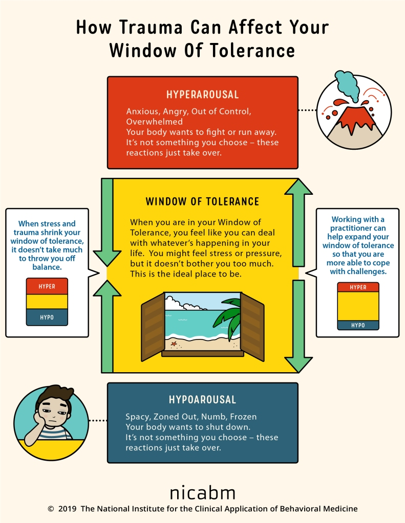 """A graphic explains the """"window of tolerance,"""" the space between hyperarousal (anxious, angry, out of control, overwhelmed feelings) and hypoarousal (spacy, zoned out, numb, frozen). Window of Tolerance Infographic from The National Institute for the Clinical Application of Behavioral Medicine, 2019."""